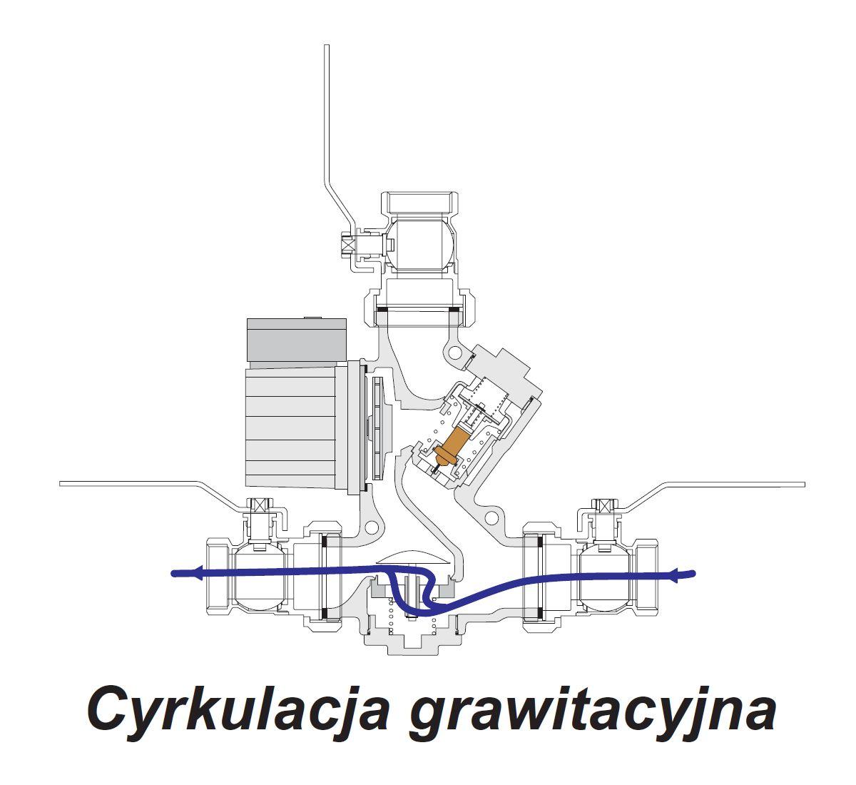 Laddomat i faza grawitacyjna przy braku prądu lub zakończeniu ogrzewania przez kocioł c.o - schemat działania Laddomat'u