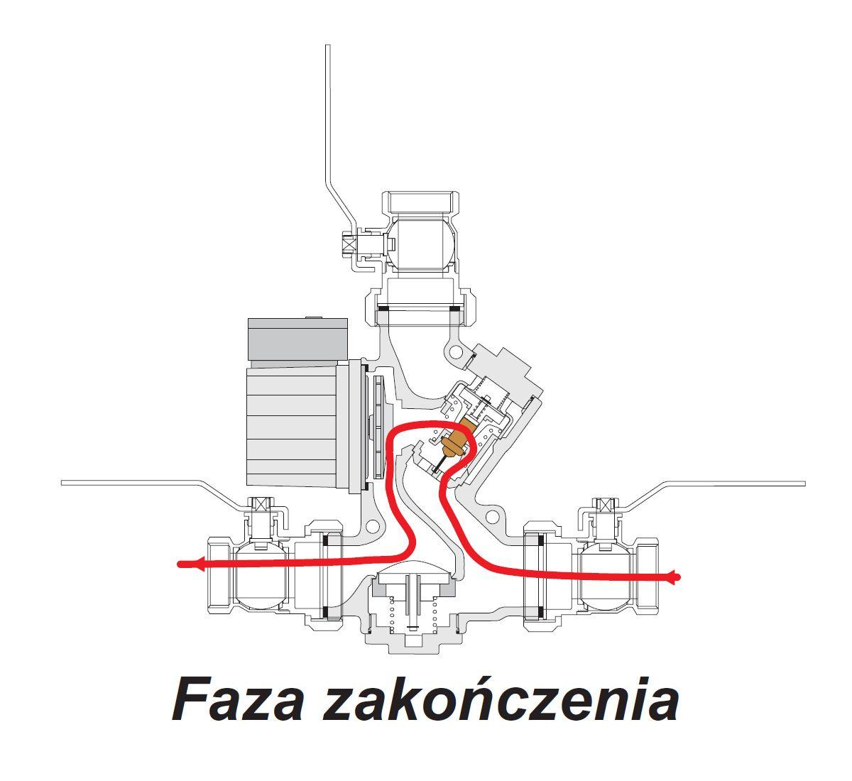 Laddomat i faza końcowa ogrzewania kotła c.o - schemat działania Laddomat'u
