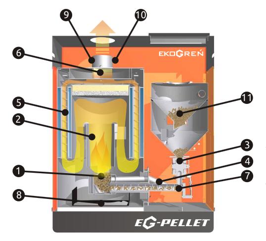 Pelletkessel EG-Pellet - KOTLY.COM